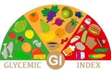 Foto van glycemische index?