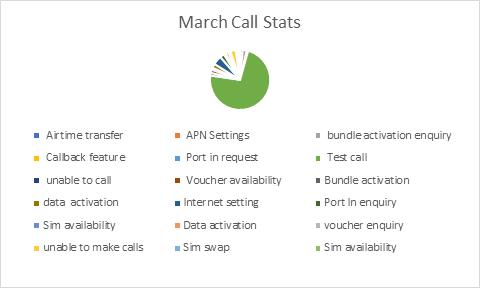 Customer Service Statistics - Lycamobile