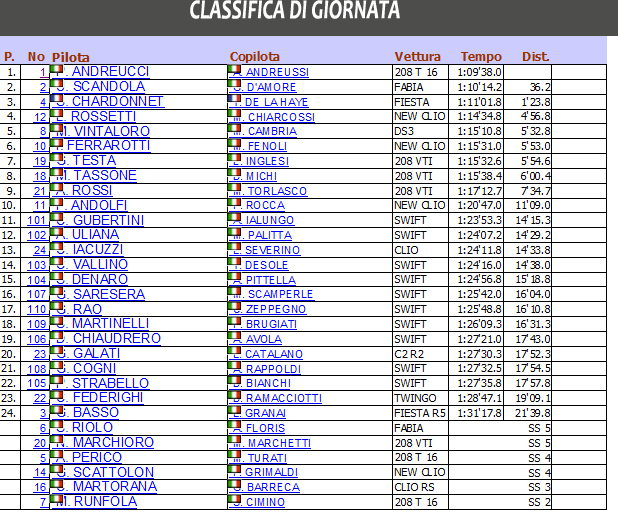 CLASSIFICA DI GIORNATA
