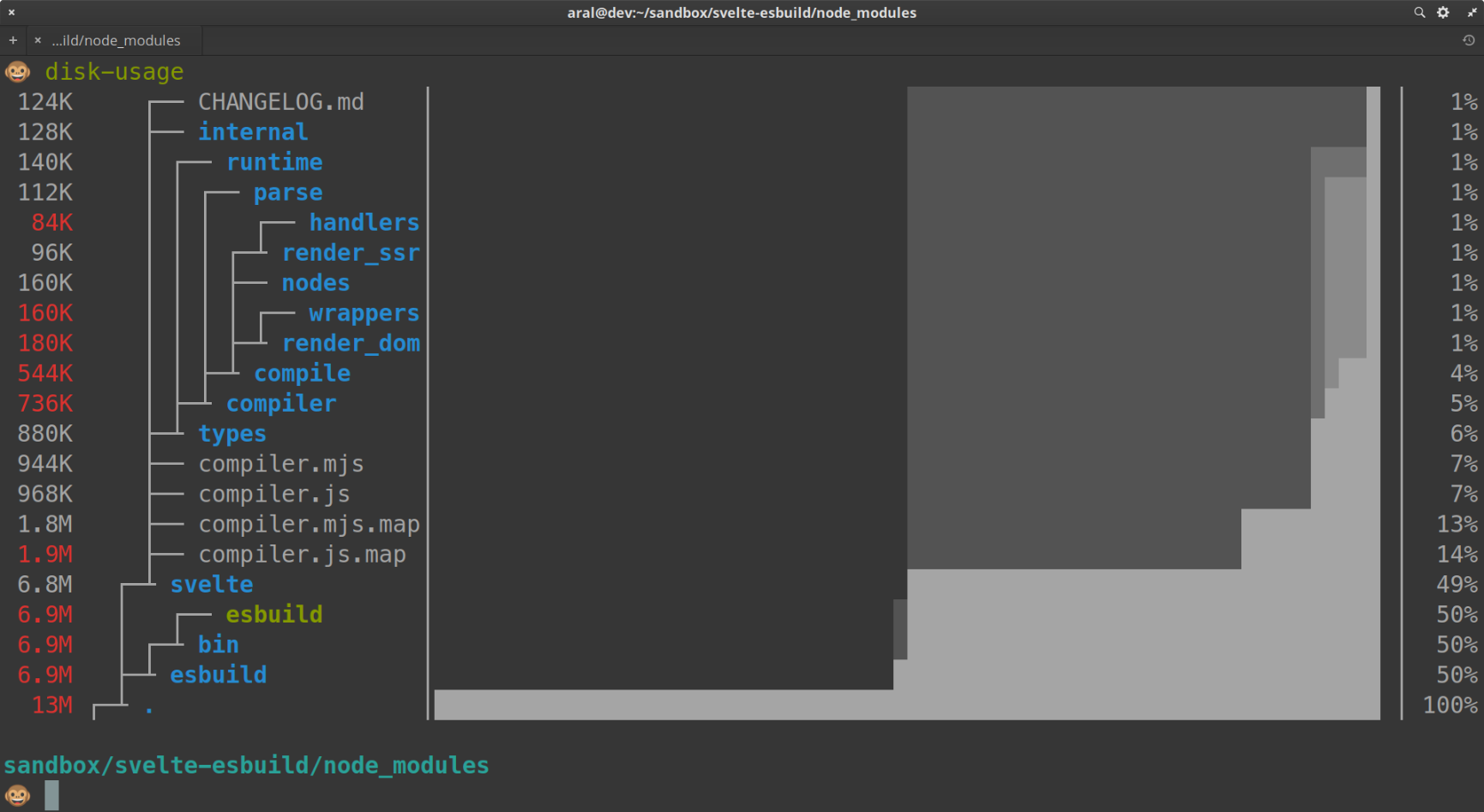 Screenshot of dust in terminal (aliased to disk-usage). Tree of directories and their sizes on the left and a graph of relative sizes on the right.