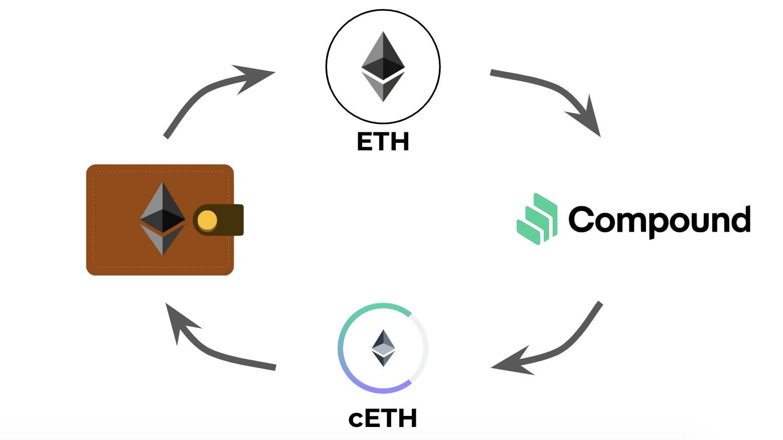 Supply DAI tokens to Compound