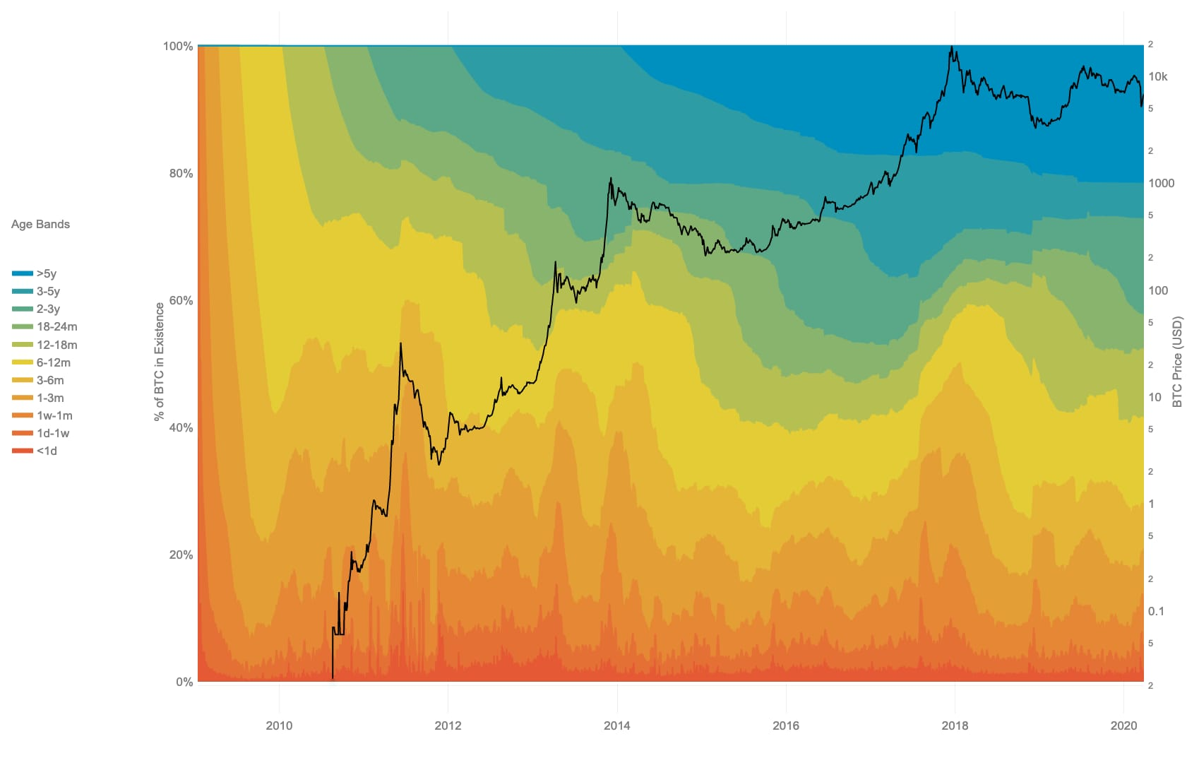 Bitcoin UTXO Age Distribution Chart from 2009 to 2020