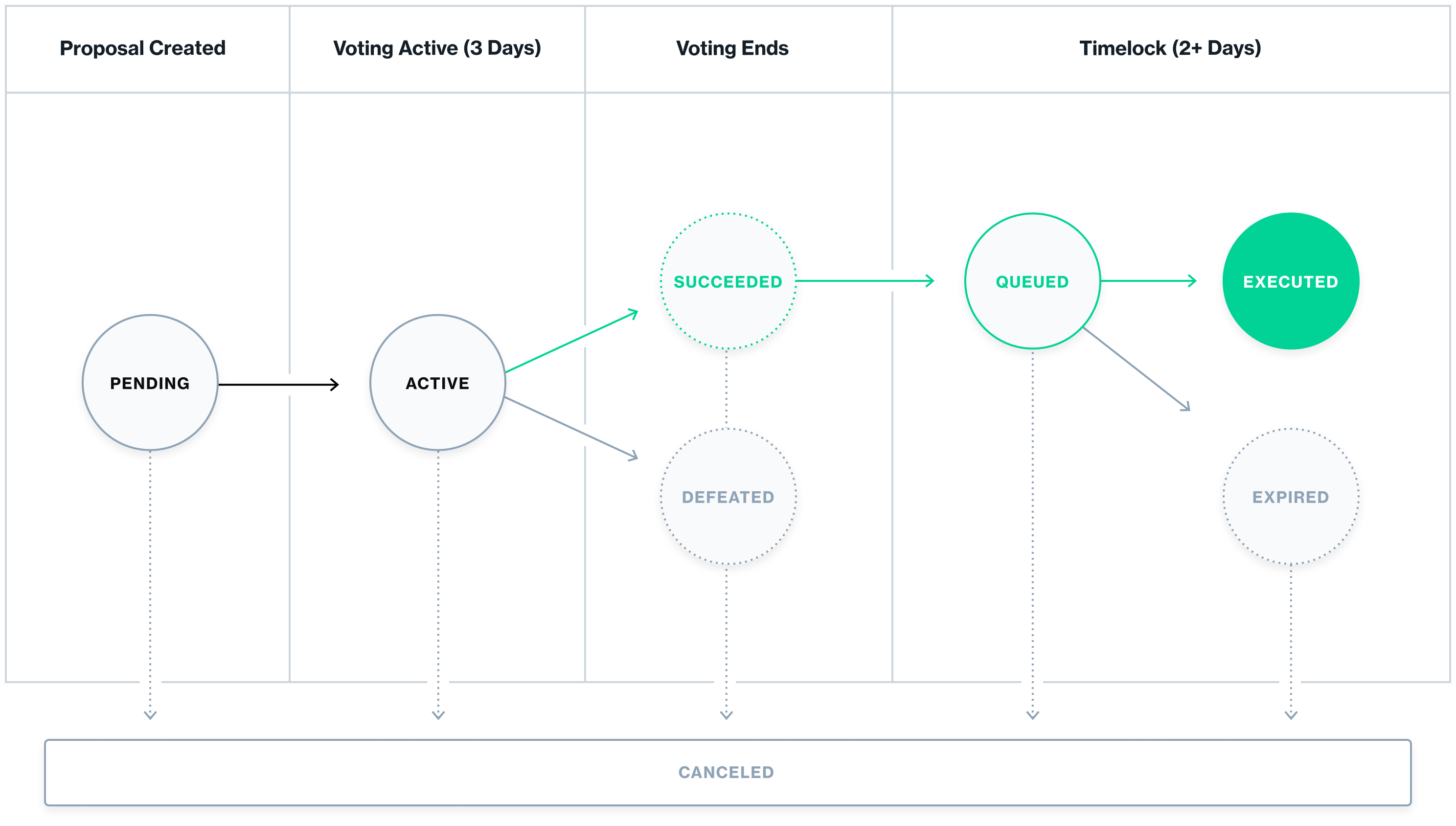 Compound protocol voting flowchart