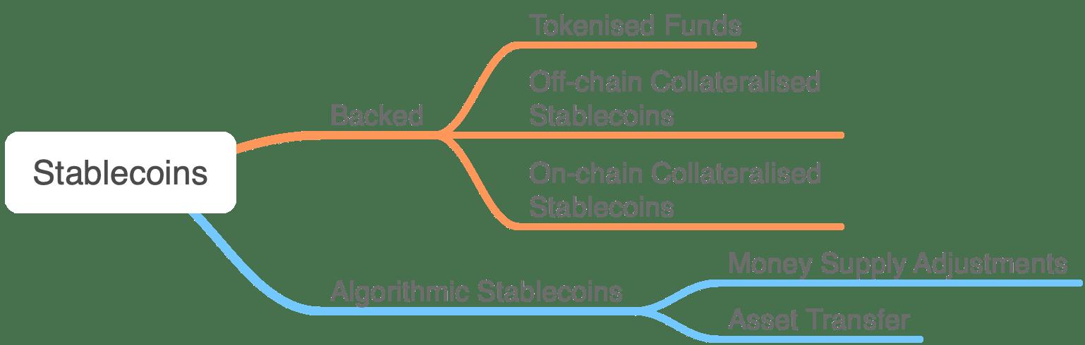 Stablecoins Mind Map