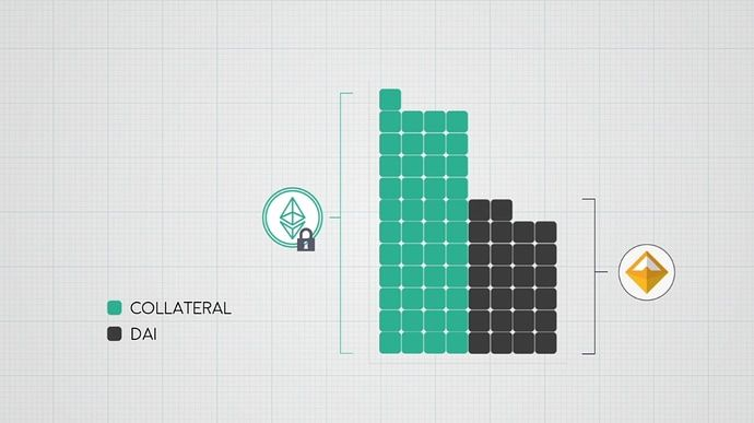Dai stablecoin collateral and issuance