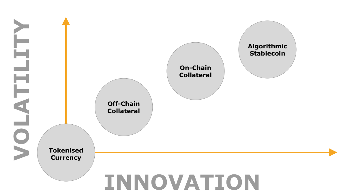 A chart comparing volatility vs innovation of different stablecoin types
