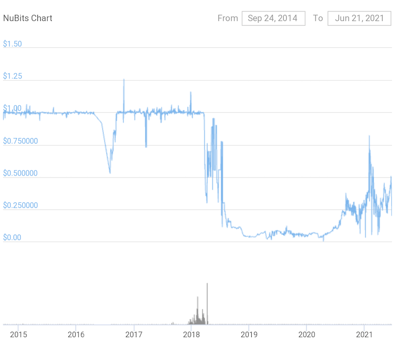 NuBits coin price chart 2015-2021