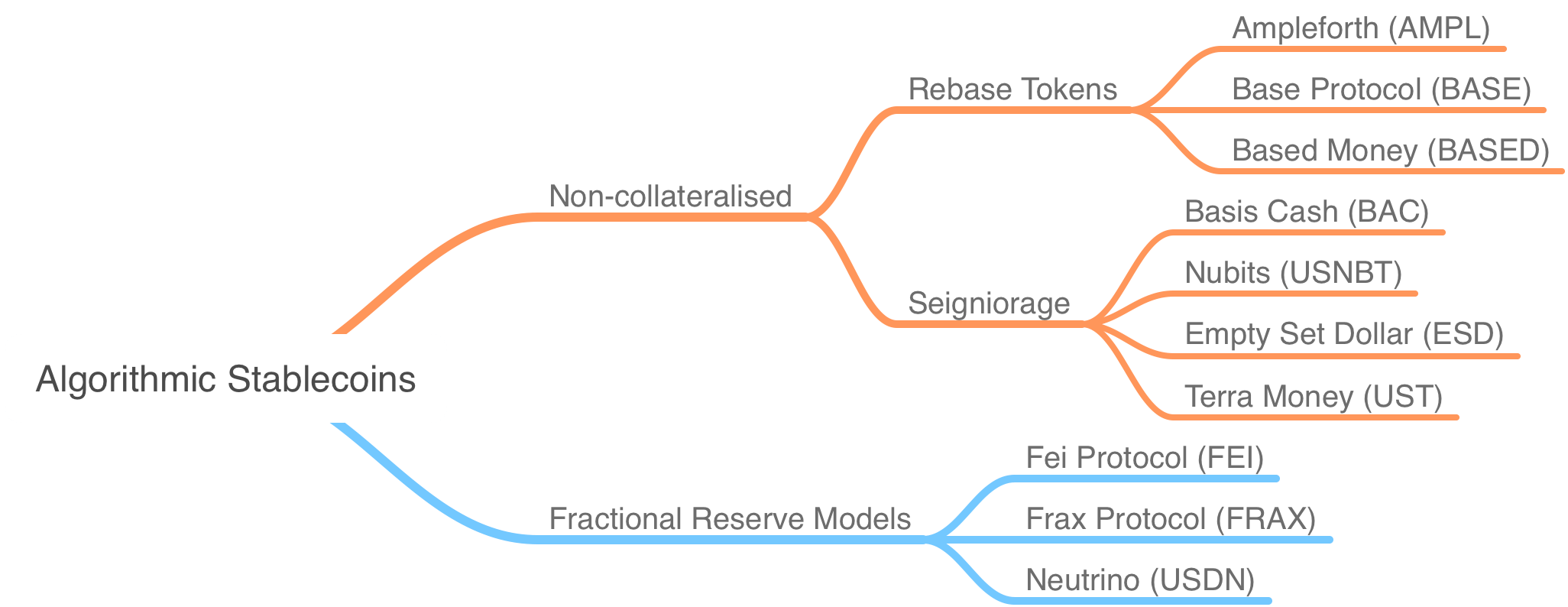 Algorithmic Stablecoins Categorisation and Examples