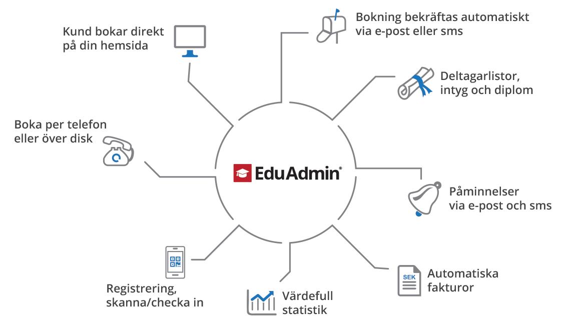 EduAdmin_flow