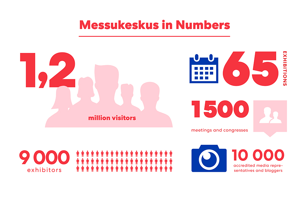 Messukeskus in numbers