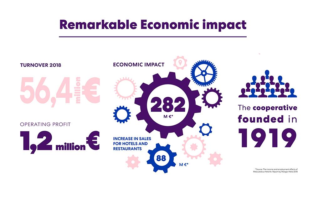 Messukeskus Economic Impact