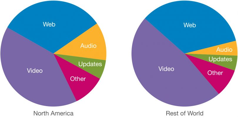 Her er de fire apps der sluger dine mobildata – og YouTube smadrer Netflix