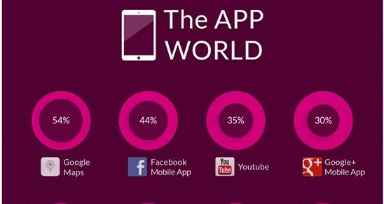 Her er de ti mest populære apps i verden