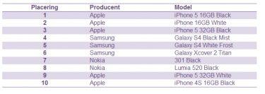 Apple, Samsung og Nokia er tidens hotteste producenter hos Telia