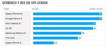 LG Nexus 5 sparker røv i benchmark-test!