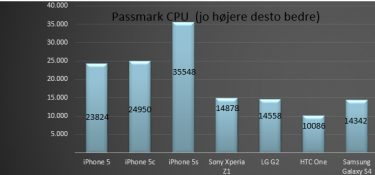 iPhone 5s imponerer i vores benchmark-test