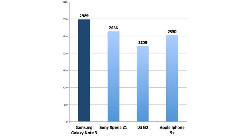 Stor benchmark test af Samsung Galaxy Note 3