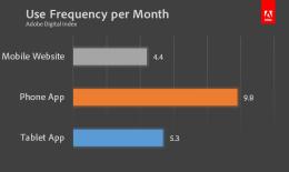 adobe FrequencybyPlatform
