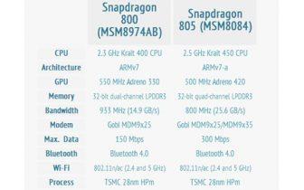 Snapdragon 805 kan være klar til maj