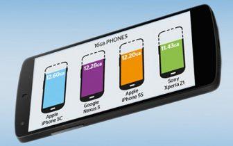 Galaxy S4 er værst: Så meget hukommelse æder producenternes system