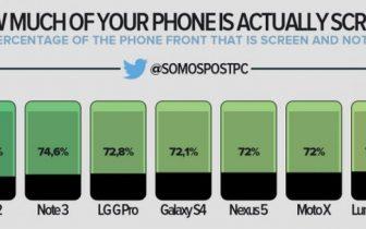 Illustration: Så meget af din telefons front er skærm