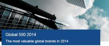 Arla og Danske Bank har større brandværdi end Nokia