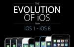 Se iPhone-udviklingen i flot GIF