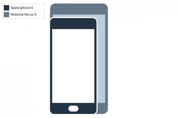 Vi sammenligner størrelse på iPhone 6 med 10 konkurrenter