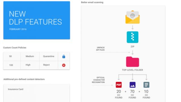 scan filer Google Apps for Work Unlimited