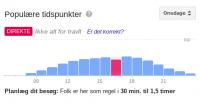 google populære tidspunkter live