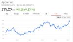 Apple-aktien når nye højder mens vi venter på iPhone 8