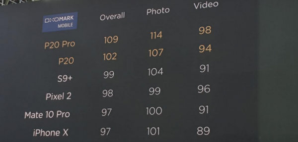 Bedste kamera: Huawei P20 og P20 Pro smadrer iPhone X og Samsung Galaxy S9+