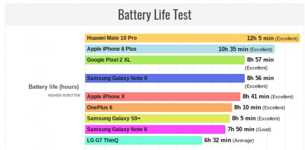 note 9 batteri