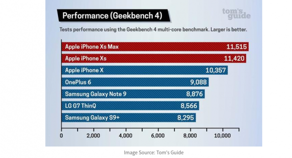 benchmark test iphone xs max