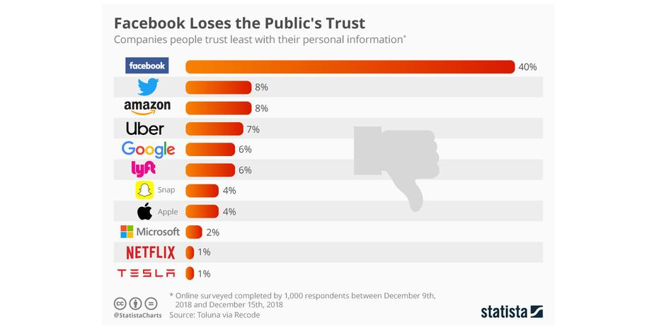 firmaer vi stoler mindst data