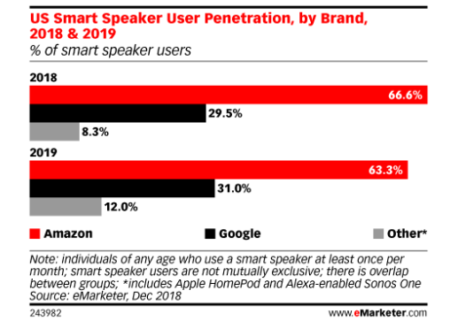smart speakers amazon google
