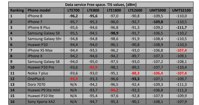 bedste mobilantenne data fri rum