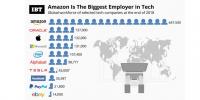 amazon flest ansatte