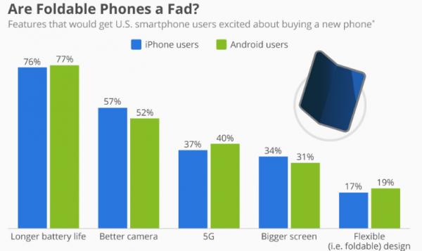 foldbare telefoner mobilkunder