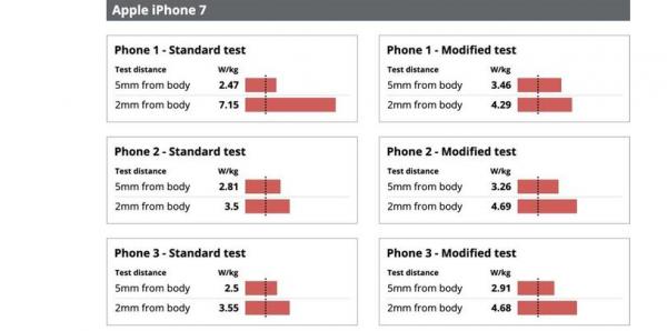 Avis efter test: Mobilstråling fra iPhone ligger langt over tilladte værdier