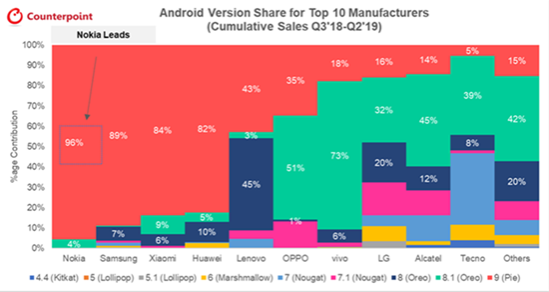 nokia android opdateringer
