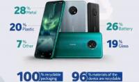 Nokia EcoVadis SILVER rating