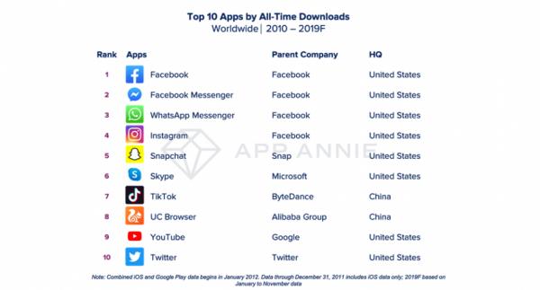 Her er de mest populære apps de sidste 10 år