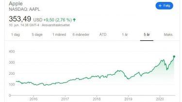 Apple, Microsoft, Alphabet og Amazon i vild aktievækst