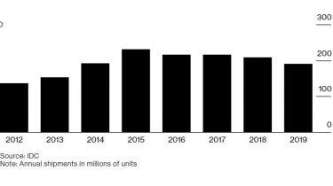 iPhone-salget har været konstant faldende de seneste fem år