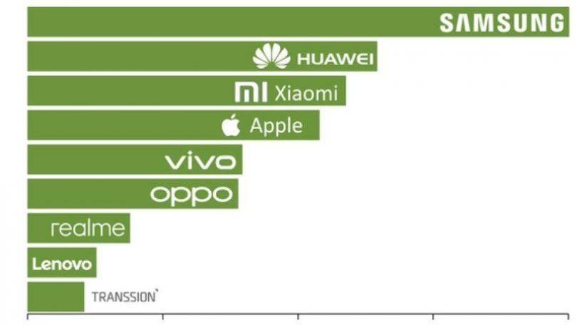 Xiaomi lukrerer på Huaweis problemer – større end Apple