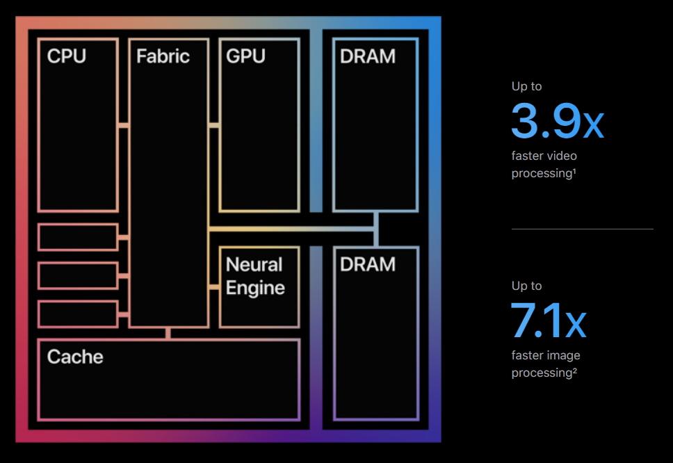 Apple M1 chipset