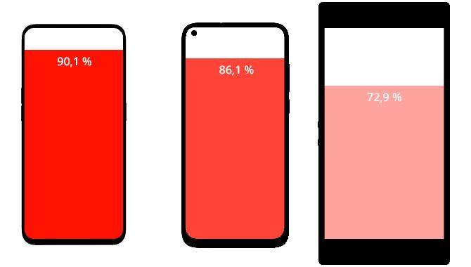 Grafik: Hvor meget fylder skærmen på din mobil?