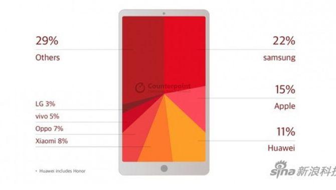 Samsung stadig største mobilproducent på verdensplan