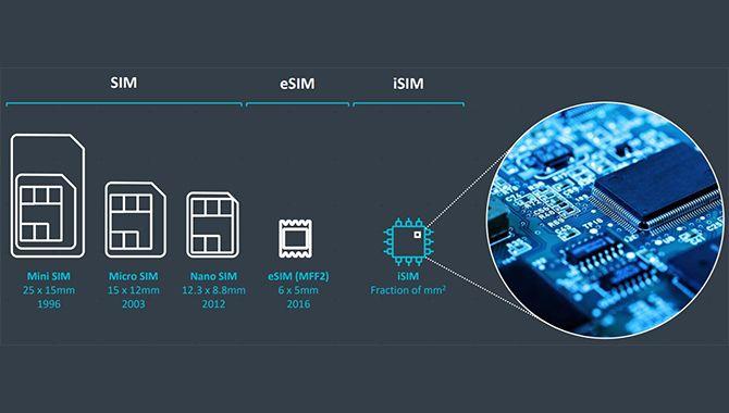 Spændende tech: Processorer med indbygget SIM-kort